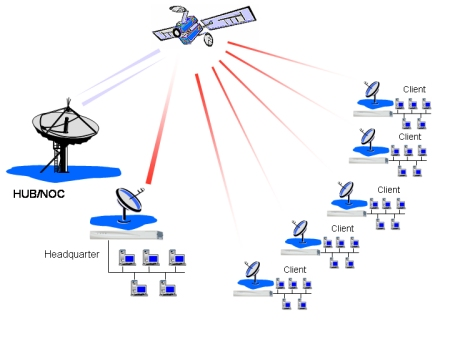 internet_via_satellite_point_to_multipoint